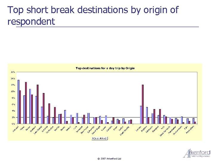 Top short break destinations by origin of respondent © 2007 Arkenford Ltd