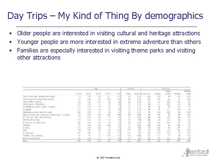 Day Trips – My Kind of Thing By demographics • Older people are interested