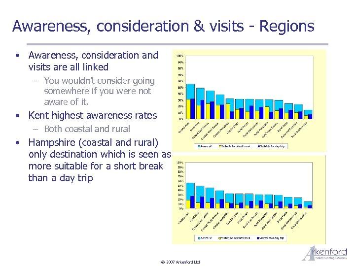 Awareness, consideration & visits - Regions • Awareness, consideration and visits are all linked
