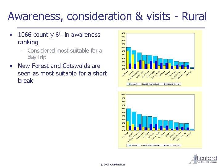 Awareness, consideration & visits - Rural • 1066 country 6 th in awareness ranking