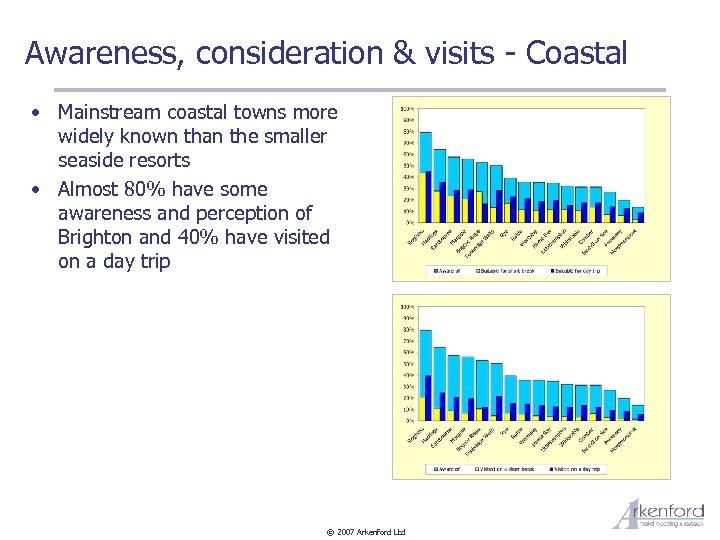 Awareness, consideration & visits - Coastal • Mainstream coastal towns more widely known than