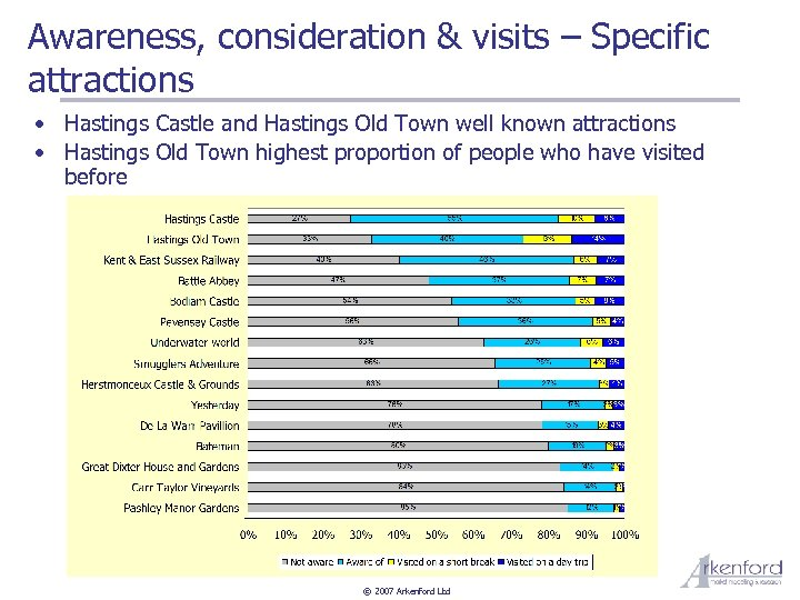 Awareness, consideration & visits – Specific attractions • Hastings Castle and Hastings Old Town