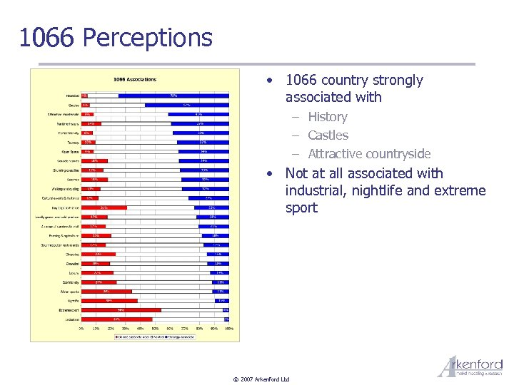 1066 Perceptions • 1066 country strongly associated with – History – Castles – Attractive