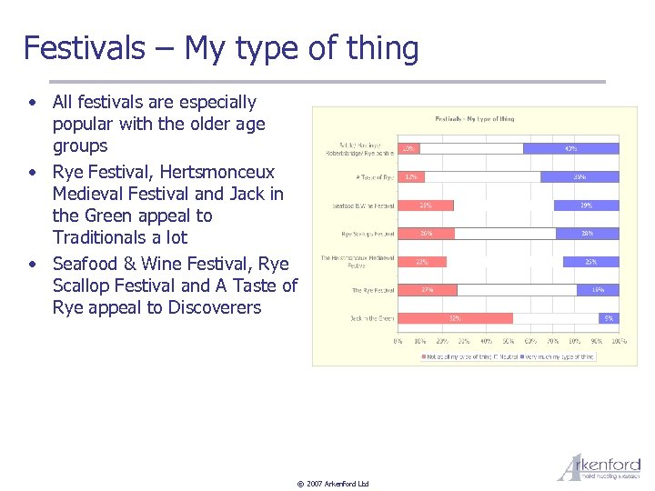 Festivals – My type of thing • All festivals are especially popular with the