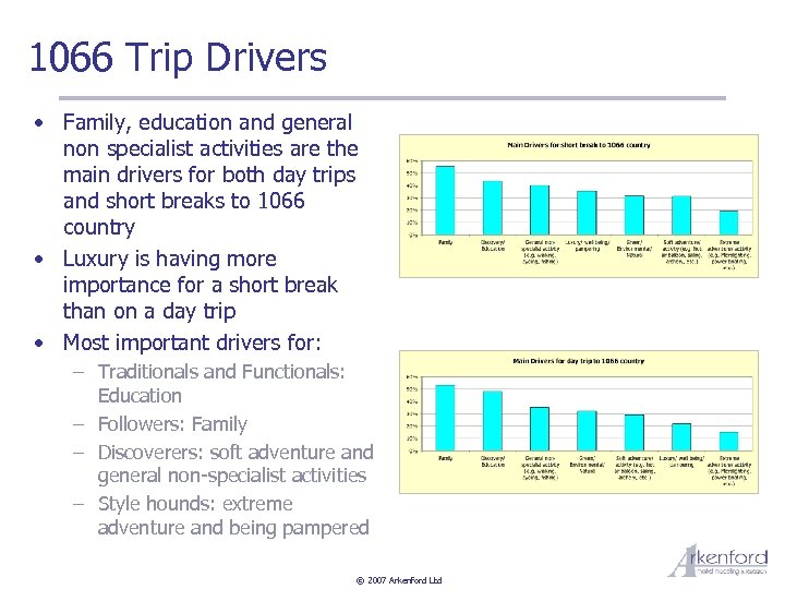 1066 Trip Drivers • Family, education and general non specialist activities are the main