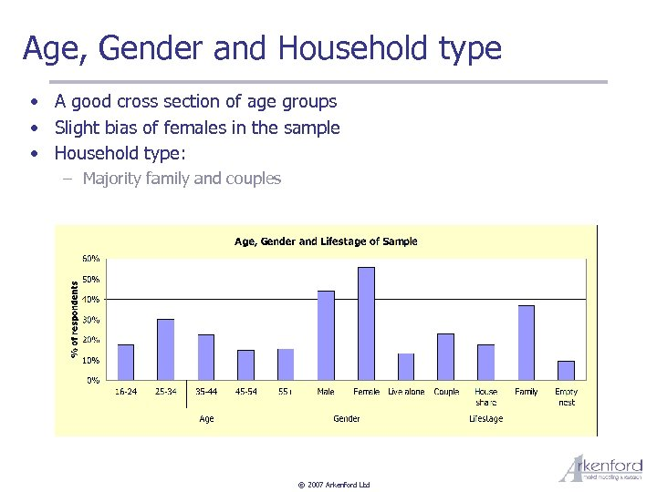 Age, Gender and Household type • A good cross section of age groups •