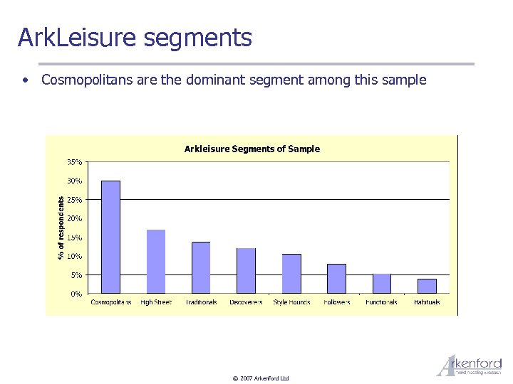 Ark. Leisure segments • Cosmopolitans are the dominant segment among this sample © 2007