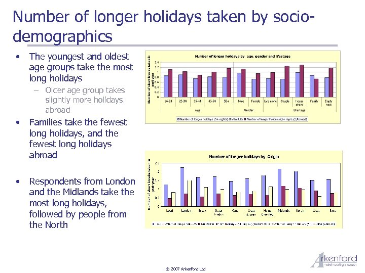 Number of longer holidays taken by sociodemographics • The youngest and oldest age groups