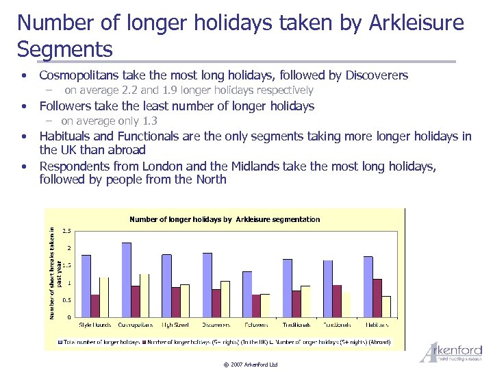 Number of longer holidays taken by Arkleisure Segments • Cosmopolitans take the most long