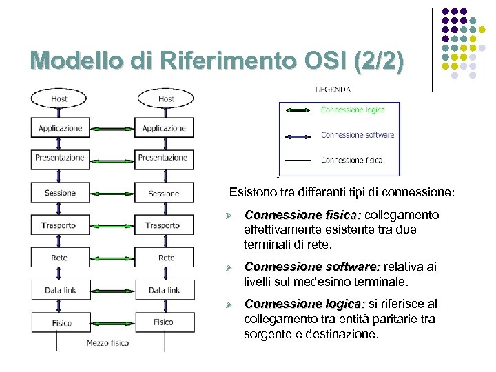 Modello di Riferimento OSI (2/2) Esistono tre differenti tipi di connessione: Ø Connessione fisica: