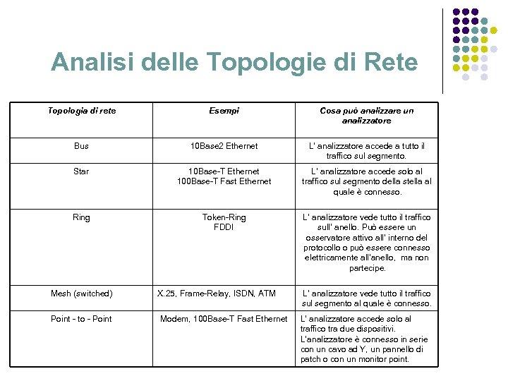 Analisi delle Topologie di Rete Topologia di rete Esempi Cosa può analizzare un analizzatore