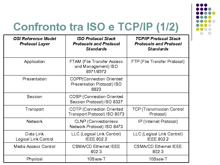 Confronto tra ISO e TCP/IP (1/2) OSI Reference Model Protocol Layer ISO Protocol Stack