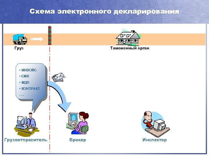 Схема электронного декларирования Груз Таможенный орган • ИНВОЙС • CMR • МДП • КОНТРАКТ