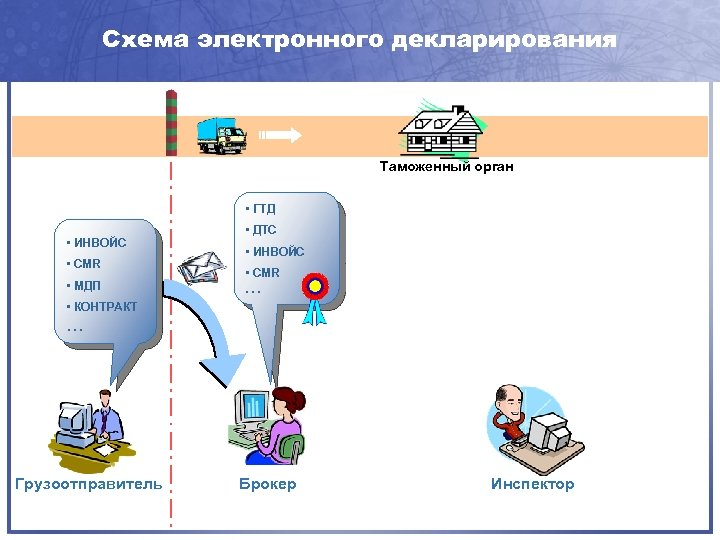 Схема электронного декларирования Таможенный орган • ГТД • ИНВОЙС • CMR • МДП •