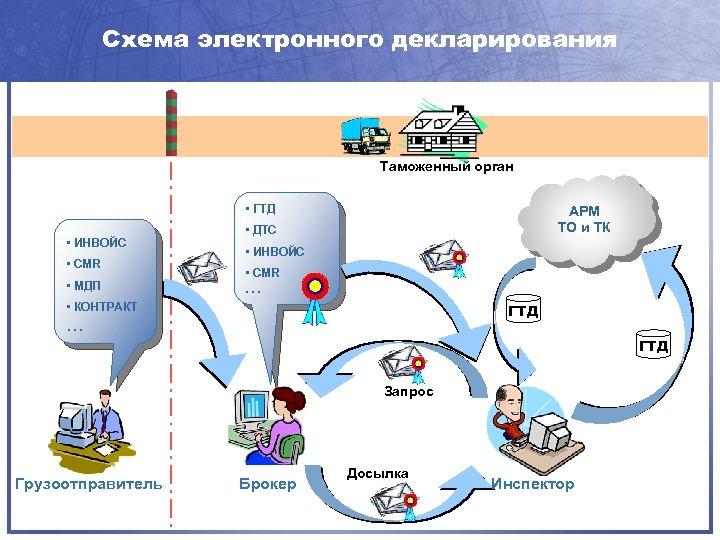 Схема электронного декларирования Таможенный орган • ГТД • ИНВОЙС • CMR • МДП АРМ