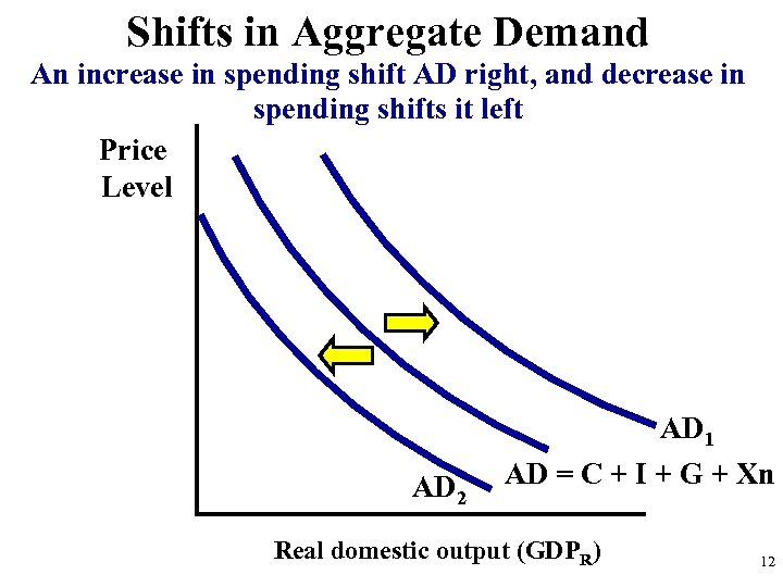 Shifts in Aggregate Demand An increase in spending shift AD right, and decrease in