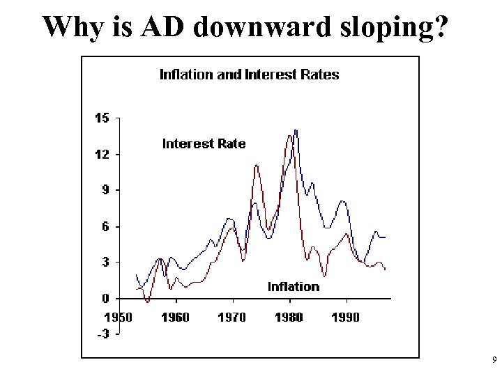 Why is AD downward sloping? 9