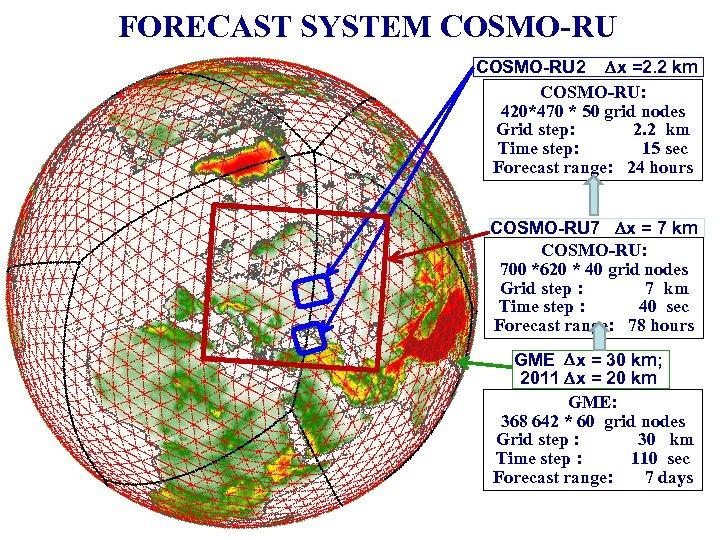 FORECAST SYSTEM COSMO-RU 2 x =2. 2 km COSMO-RU: 420*470 * 50 grid nodes