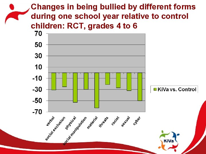 Changes in being bullied by different forms during one school year relative to control