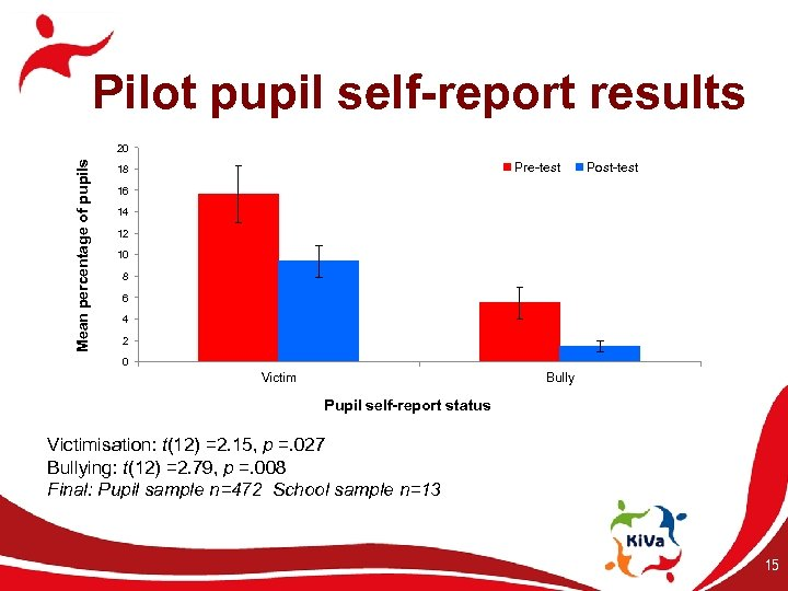 Mean percentage of pupils Pilot pupil self-report results 20 Pre-test 18 Post-test 16 14