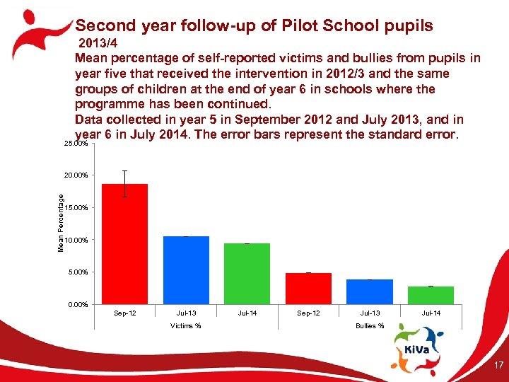 Second year follow-up of Pilot School pupils 2013/4 Mean percentage of self-reported victims and