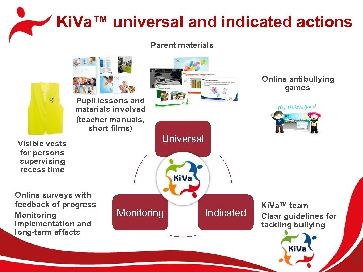 Ki. Va™ universal and indicated actions Parent materials Online antibullying games Pupil lessons and