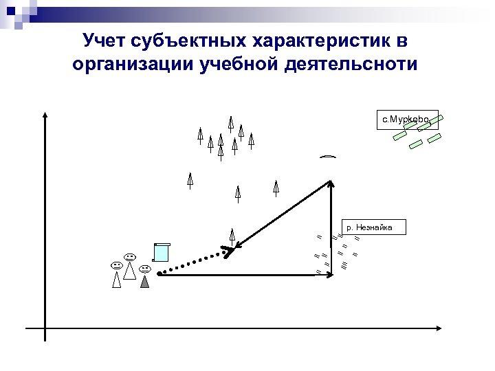 Учет субъектных характеристик в организации учебной деятельсноти c. Mypkobo р. Незнайка