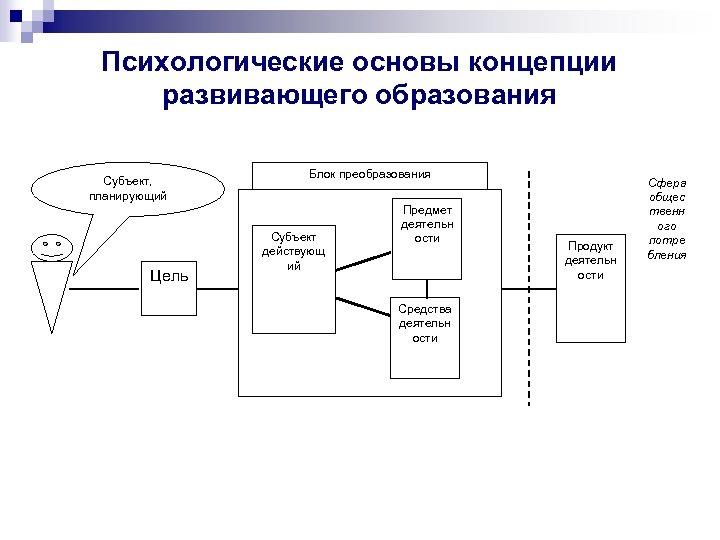 Психологические основы концепции развивающего образования Субъект, планирующий Цель Блок преобразования Субъект действующ ий Предмет