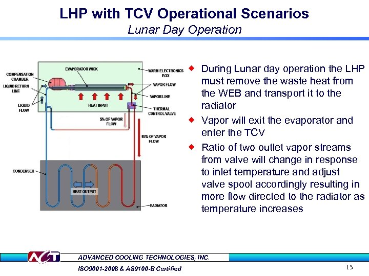 LHP with TCV Operational Scenarios Lunar Day Operation ® During Lunar day operation the