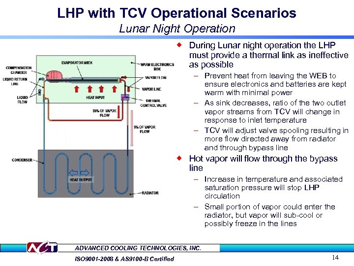 LHP with TCV Operational Scenarios Lunar Night Operation ® During Lunar night operation the