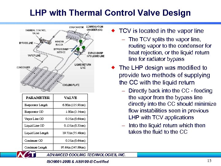 LHP with Thermal Control Valve Design ® TCV is located in the vapor line