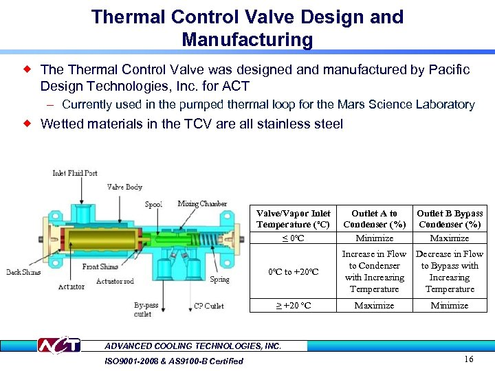 Thermal Control Valve Design and Manufacturing ® Thermal Control Valve was designed and manufactured