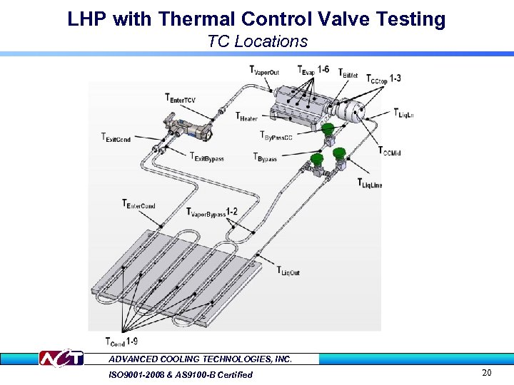 LHP with Thermal Control Valve Testing TC Locations ADVANCED COOLING TECHNOLOGIES, INC. ISO 9001