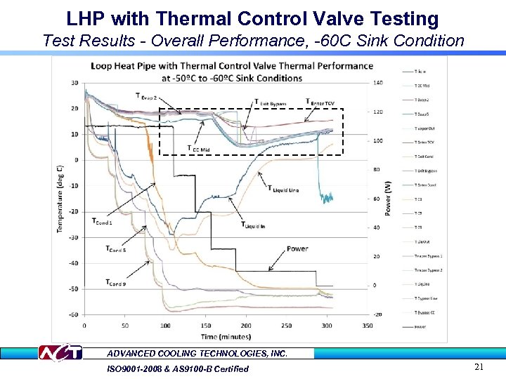 LHP with Thermal Control Valve Testing Test Results - Overall Performance, -60 C Sink
