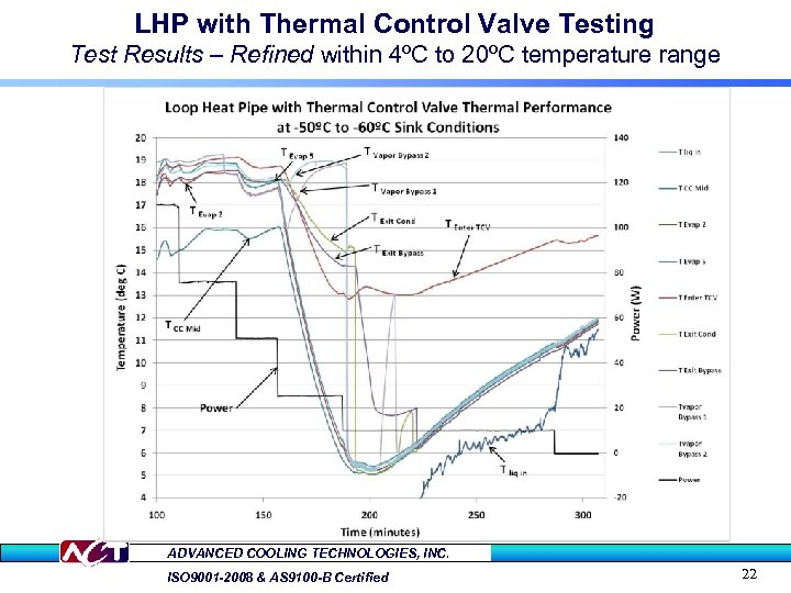 LHP with Thermal Control Valve Testing Test Results – Refined within 4ºC to 20ºC