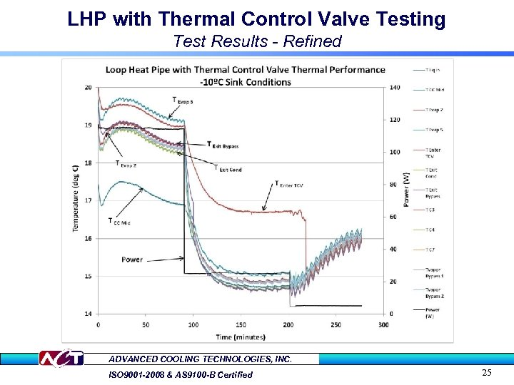 LHP with Thermal Control Valve Testing Test Results - Refined ADVANCED COOLING TECHNOLOGIES, INC.