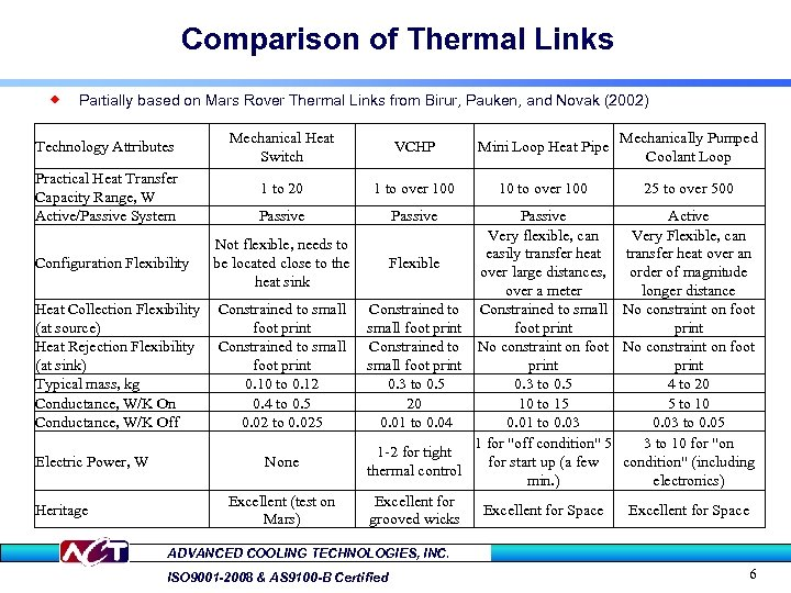 Comparison of Thermal Links ® Partially based on Mars Rover Thermal Links from Birur,