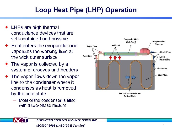 Loop Heat Pipe (LHP) Operation ® LHPs are high thermal conductance devices that are