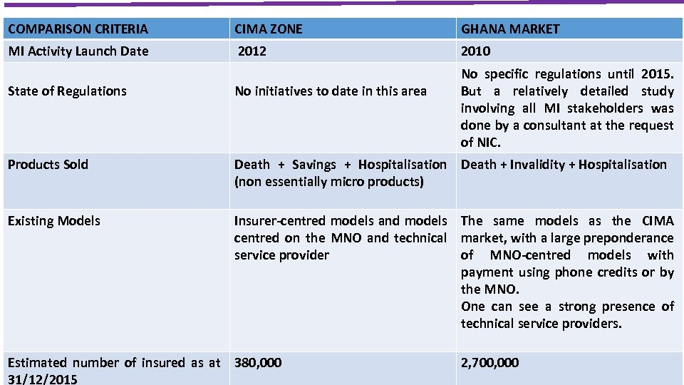 COMPARISON CRITERIA CIMA ZONE GHANA MARKET MI Activity Launch Date 2012 2010 No specific