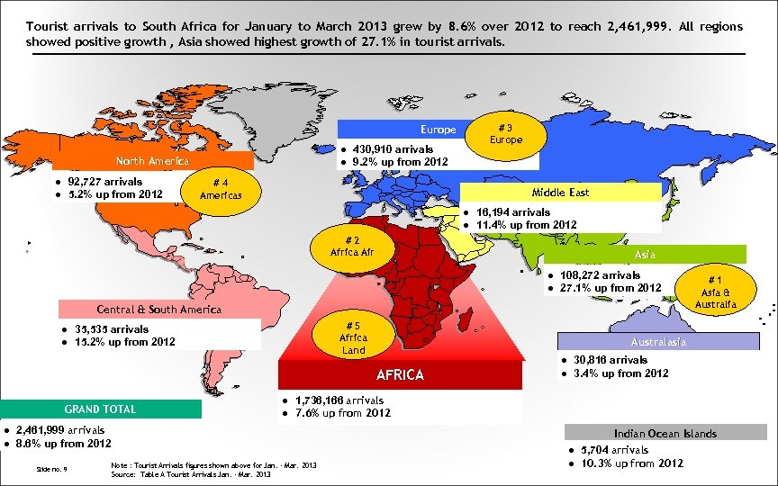 Tourist arrivals to South Africa for January to March 2013 grew by 8. 6%