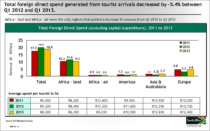 Total foreign direct spend generated from tourist arrivals decreased by -5. 4% between Q