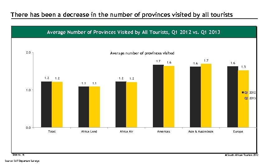 There has been a decrease in the number of provinces visited by all tourists
