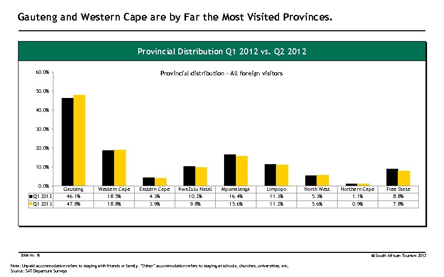 Gauteng and Western Cape are by Far the Most Visited Provinces. Provincial Distribution Q