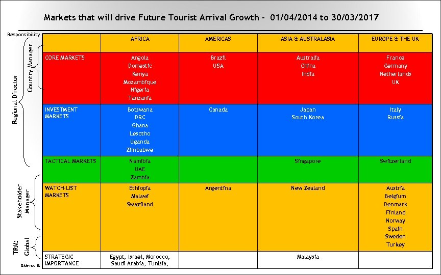 Markets that will drive Future Tourist Arrival Growth - 01/04/2014 to 30/03/2017 Country Manager