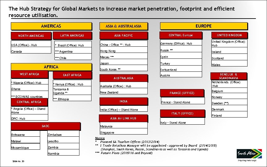 The Hub Strategy for Global Markets to increase market penetration, footprint and efficient resource