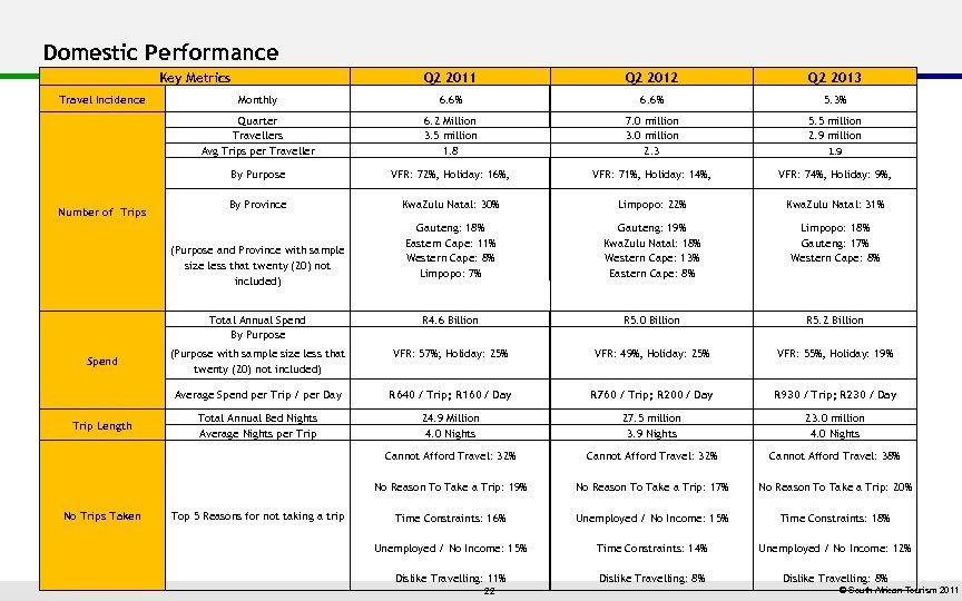 Domestic Performance Key Metrics Q 2 2013 Monthly 6. 6% 5. 3% 6. 2