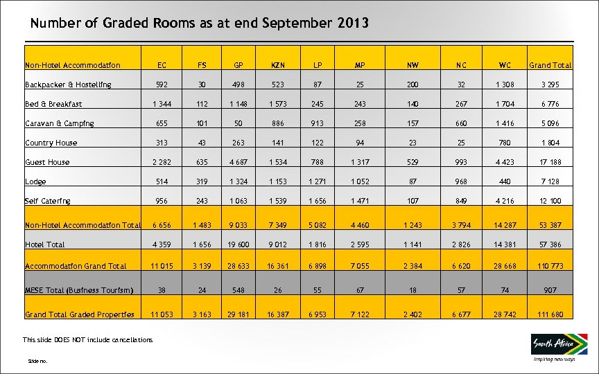Number of Graded Rooms as at end September 2013 Non-Hotel Accommodation EC FS GP