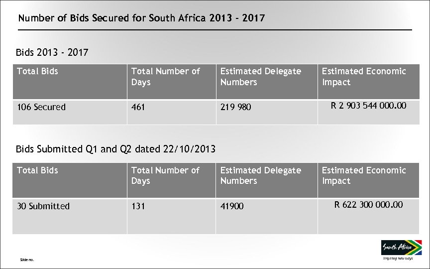 Number of Bids Secured for South Africa 2013 - 2017 Bids 2013 - 2017