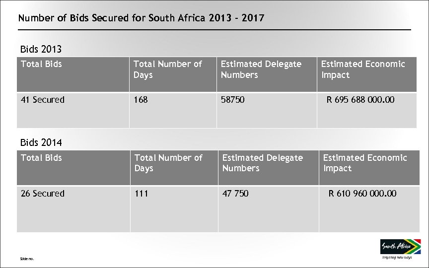Number of Bids Secured for South Africa 2013 - 2017 Bids 2013 Total Bids