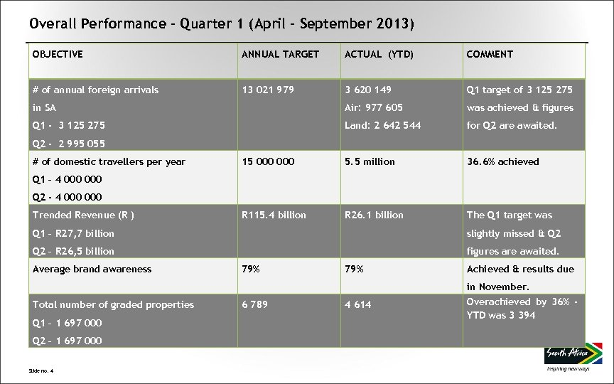 Overall Performance – Quarter 1 (April – September 2013) OBJECTIVE ANNUAL TARGET ACTUAL (YTD)